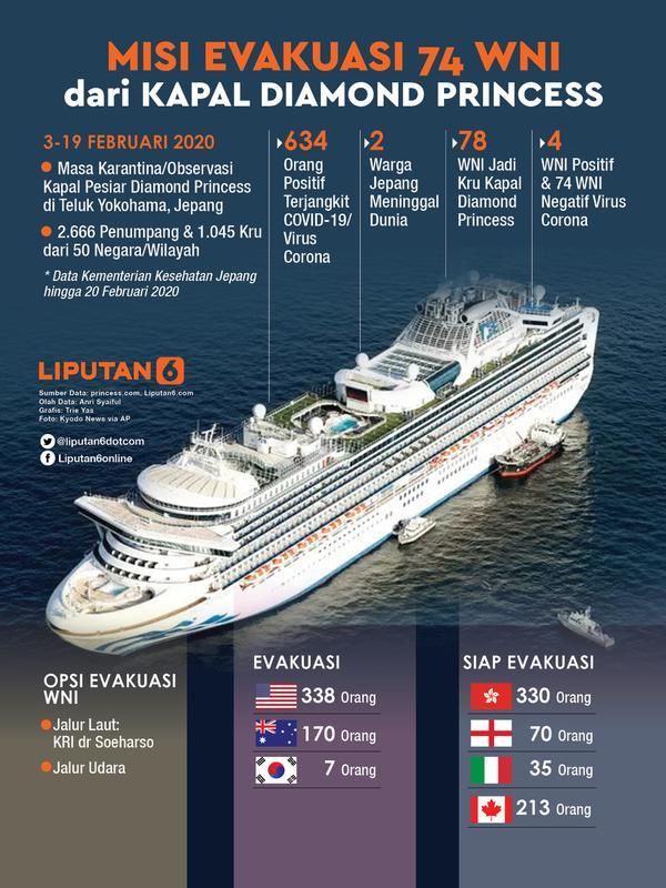 Infografis Misi Evakuasi 74 WNI dari Kapal Diamond Princess. (Liputan6.com/Trieyasni)