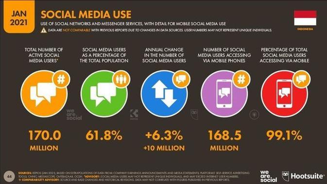 Data pengguna media sosial di Indonesia (we are social / hootsuite)