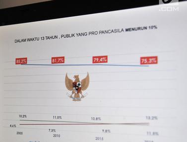 Survei LSI Sebut Jokowi Capres Paling Konsisten Perjuangkan Pancasila
