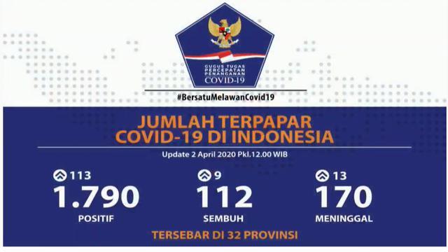 Kasus Corona Di Indonesia 2 April 170 Meninggal 112 Sembuh 1 790 Positif Covid 19 Health Liputan6 Com