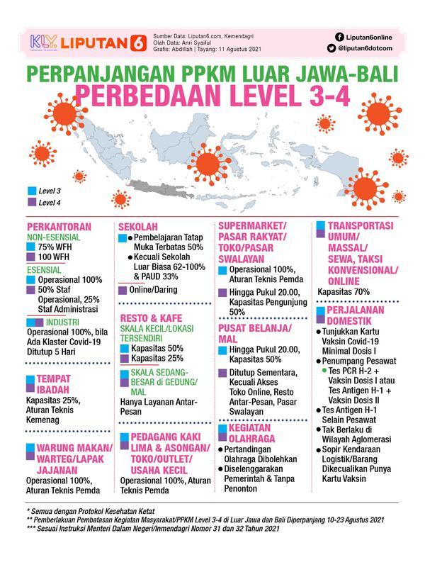 Infografis PPKM Diperpanjang, Perbedaan Level 3-4 di Luar Jawa-Bali. (Liputan6.com/Abdillah)