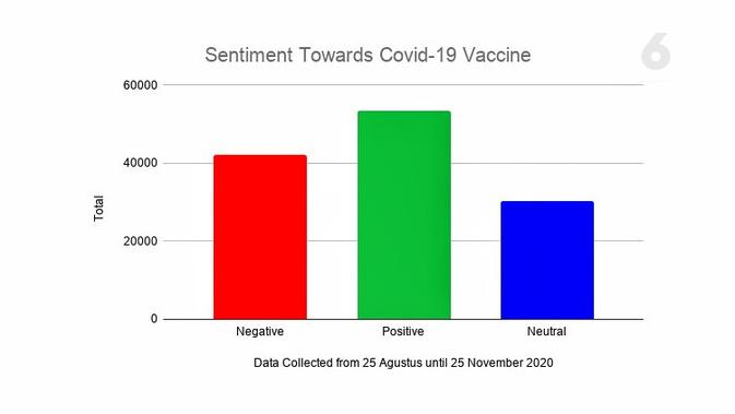 Sentiment Toward Covid-19 Vaccine. Data: Drone Emprit Academic, Supported by Universitas Islam Indonesia.