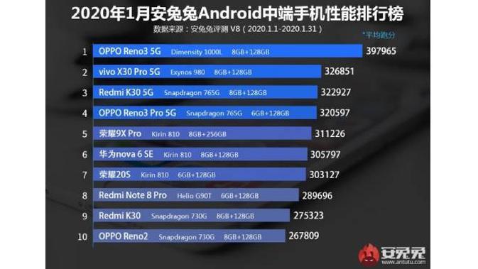 Deretan Smartphone Android Menengah Terkencang Versi AnTuTu. Dok: gsmarena.com