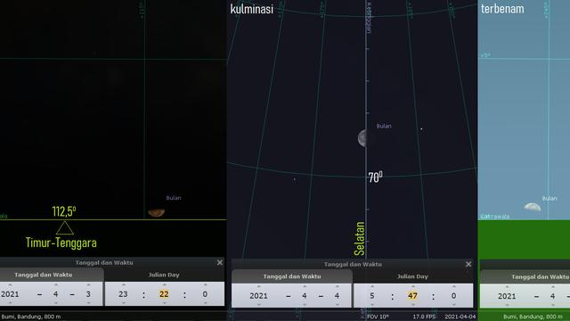 Fase Bulan Perbani Akhir 3-4 April 2021. Sumber: Stellarium PC 0.20.4 via LAPAN.go.id