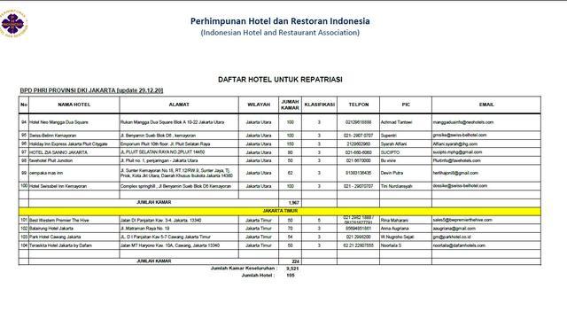 Simak Daftar Hotel Di Jakarta Dan Banten Untuk Akomodasi Repatriasi Pendatang Dari Luar Negeri Lifestyle Liputan6 Com