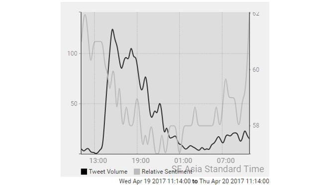 Analisis Media Sosial DP 0 Persen (2) via Trendsmap