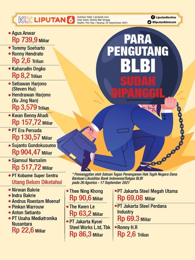Infografis Para Pengutang BLBI yang Sudah Dipanggil (Liputan6.com/Triyasni)