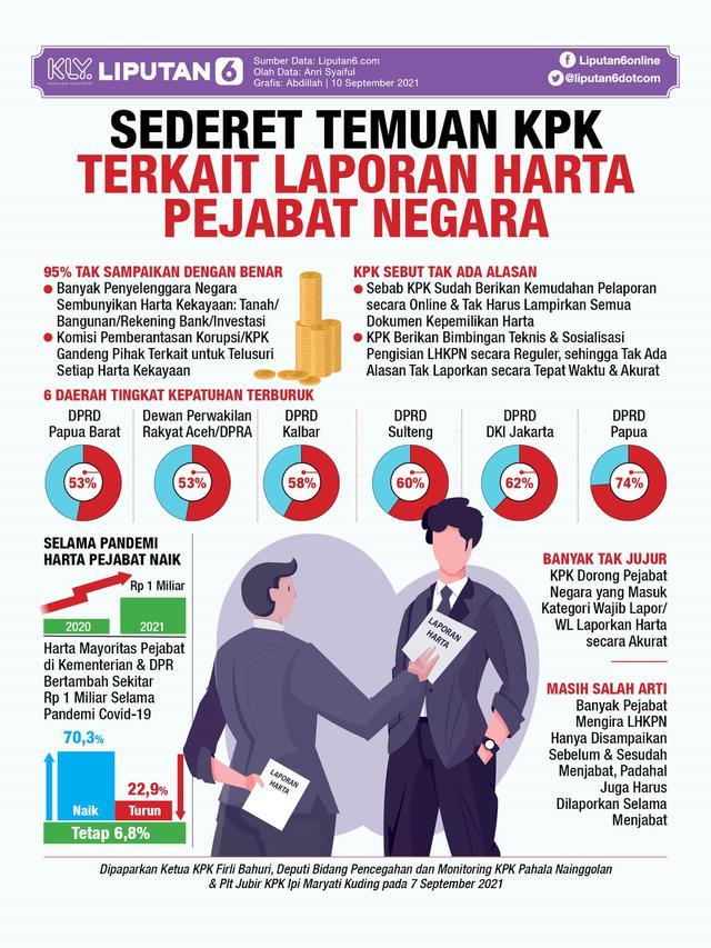 Infografis Sederet Temuan KPK Terkait Laporan Harta Kekayaan Pejabat Negara. (Liputan6.com/Abdillah)