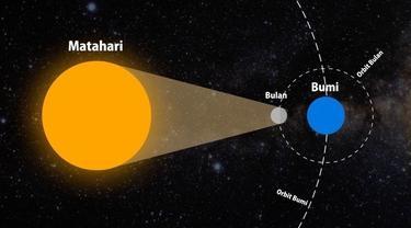 Penjelasan singkat bagaimana Gerhana Matahari terjadi.