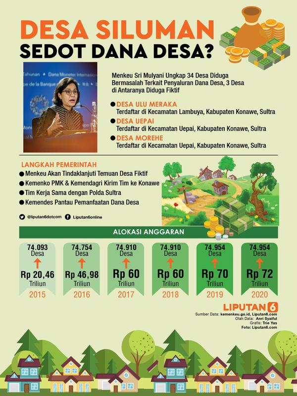 Infografis Desa Siluman Sedot Dana Desa? (Liputan6.com/Triyasni)