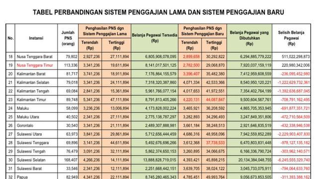Tabel perbedaan sistem penggajian lama dan baru PNS (sumber: RPP Kemenpan RB tentang Gaji, Tunjangan, dan Fasilitas PNS)