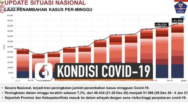 Berita Covid 19 Di Indonesia Hari Ini Kabar Terbaru Terkini Liputan6 Com Page 4