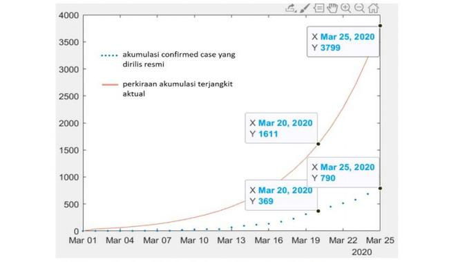 Grafik Perbandingan Perkiraan Jumlah Terjangkit Aktual versi Sharing Vision dengan Confirmed Case dari Data Resmi Pemerintah