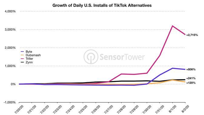 Aplikasi Alternatif TikTok Tumbuh Tiga Kali Lipat di AS Sejak Wacana Pelarangan. Kredit: Sensor Tower