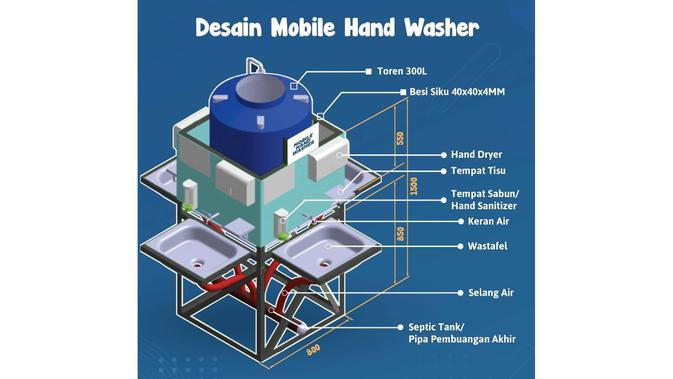 Konsorsium Covid 19 Brin Serahkan Mobile Hand Washer Ke Bnpb