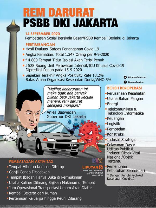 Headline Jakarta Kembali Berlakukan Psbb Rem Darurat Cegah Layanan Medis Kolaps News Liputan6 Com