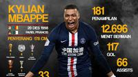 Statistik Kylian Mbappe (Bola.com/Adreanus Titus)