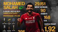 Statistik Mohamed Salah (Bola.com/Adreanus Titus)