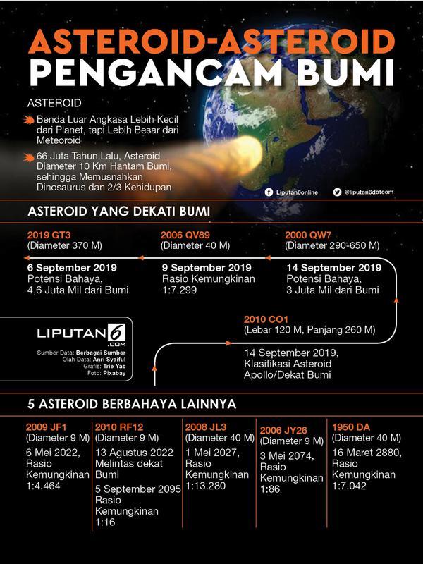 Infografis Asteroid-Asteroid Pengancam Bumi. (Liputan6.com/Triyasni)