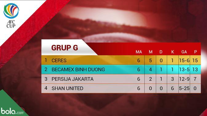 Klasemen Grup G Piala AFC 2019. (Bola.com/Dody Iryawan)