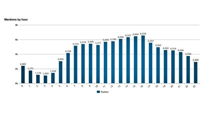 Grafik jumlah twit yang membahas Mobil Esemka per jam. Kredit: Drone Emprit Academic