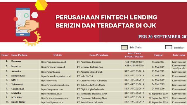 Ingat 127 Pinjaman Online Yang Terdaftar Dan Berizin Di Ojk