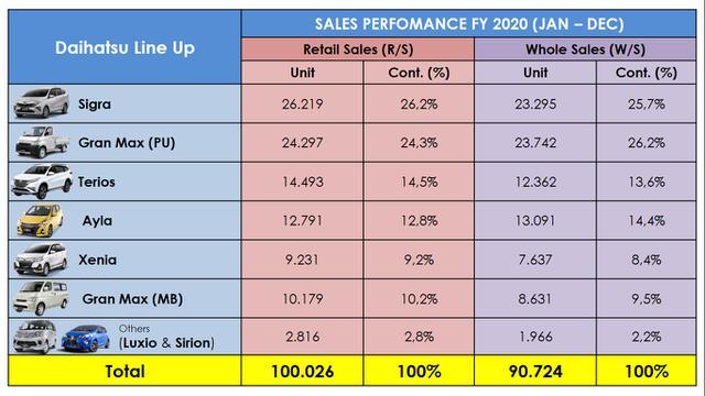 Total Penjualan Daihatsu Berdasarkan Model Dalam Satu Tahun