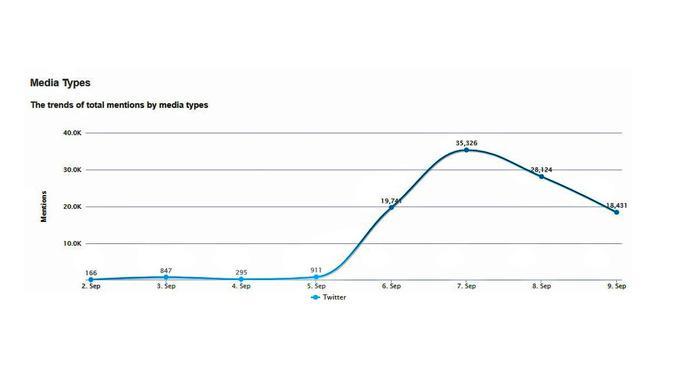 Grafik jumlah twit yang membahas Mobil Esemka. Kredit: Drone Emprit Academic