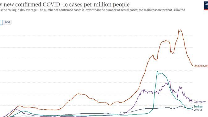 Grafik kasus COVID-19 di negara-negara yang menurun. Dok: Our World in Data, 3 Februari 2021.