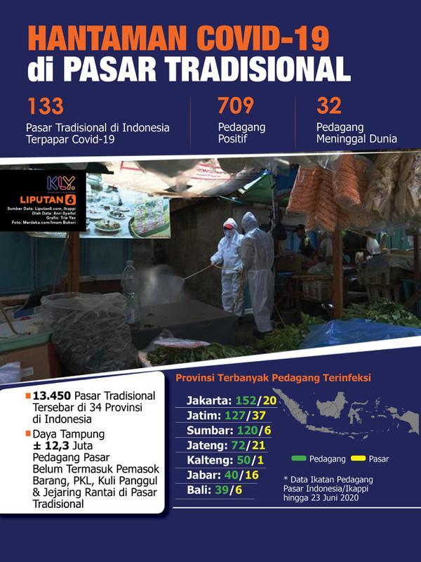 Infografis Hantaman Covid-19 di Pasar Tradisional. (Liputan6.com/Trieyasni)