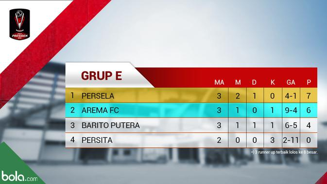 Klasemen Piala Presiden 2019 Com Hd: Klasemen Akhir Grup E Piala Presiden 2019: Persela Juara