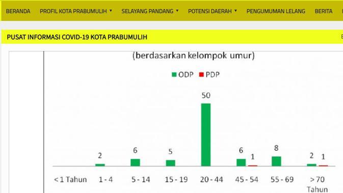 Cek Fakta Liputan6.com menelusuri klaim Prabumulih kota bebas Covid-19