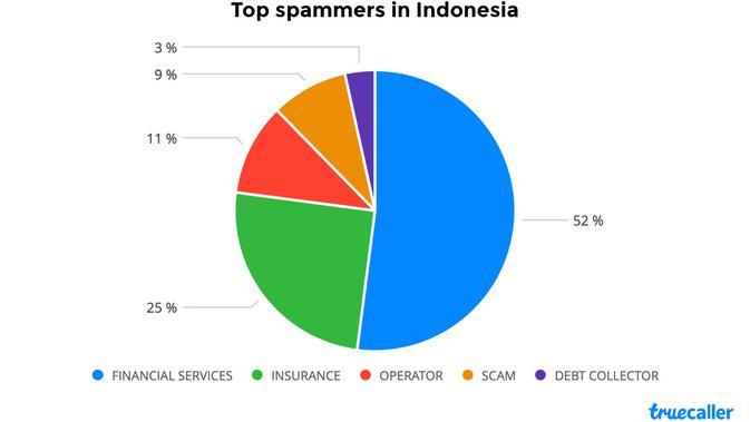 Panggilan Spam Terbanyak di Indonesia. Kredit: TrueCaller