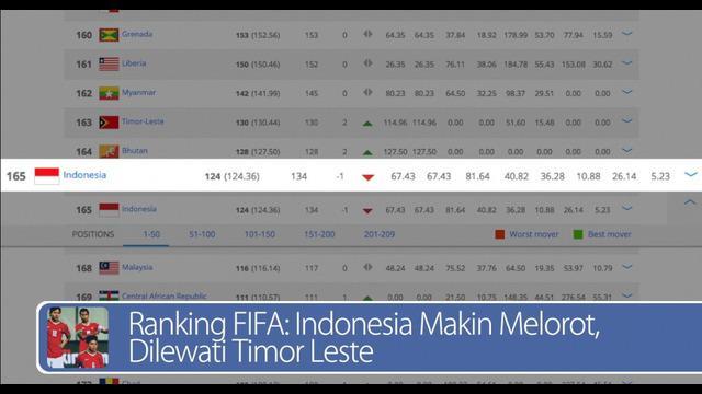 Daily TopNews hari ini akan menyajikan berita seputar ranking FIFA Indonesia yang semakin melorot, bahkan dilewati oleh Timor Leste, dan komentar Menperin yang mengatakan bahwa pekerja harus naik gaji tiap tahun.