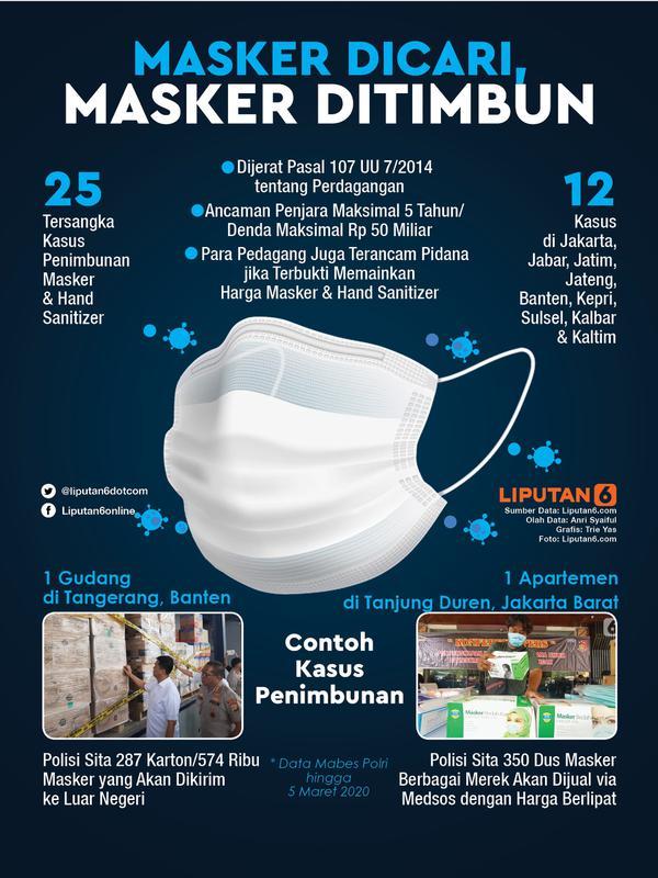 Infografis Masker Dicari, Masker Ditimbun. (Liputan6.com/Trieyasni)