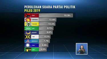 Rekapitulasi Pemilu 2019 menunjukkan sembilan partai politik melenggang ke Senayan, yaitu PDIP, Gerindra, Golkar, PKB, Nasdem, PKS, Demokrat, PAN, dan PPP.