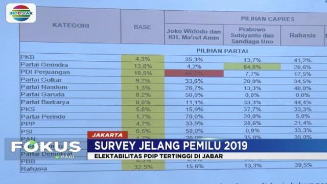 Berdasarkan survei Indopolling Network, suara jaokowi-Ma'ruf masih unggul di wilayah Jawa Barat.