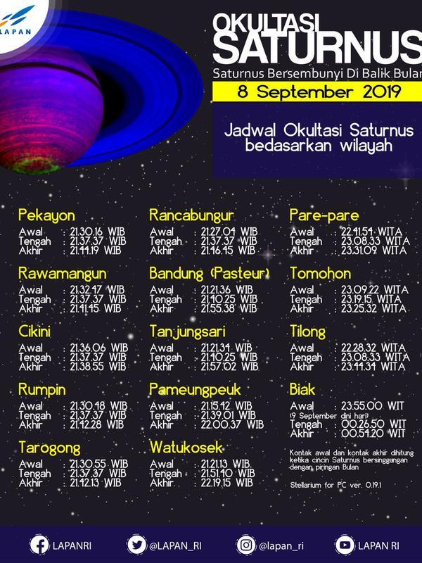 Jadwal terjadinya Okultasi Saturnus berdasarkan wilayah yang dibuat Lapan. (Twitter/@LAPAN_RI)