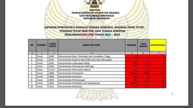 Ramai Beredar Info Penetapan Formasi Non Pns Kementerian