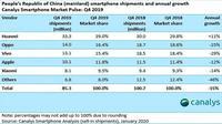 Data Canalys tentang pengapalan smartphone di Tiongkok pada kuartal IV 2019 (screenshot via GSM Arena)
