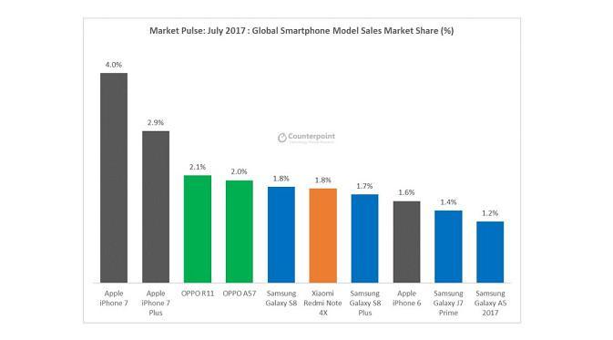 Daftar 10 smartphone dengan penjualan paling besar di dunia pada Juli 2017 versi Counterpoint. (Foto: Counterpoint)