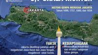 Infografis Gempa Megathrust Bayangi Jakarta (Liputan6.com/Abdillah)