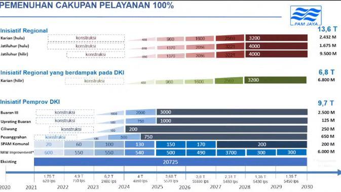 Dana yang dibutuhkan PAM Jaya untuk memenuhi kebutuhan 100 persen air bersih warga DKI Jakarta pada 2030 (PAM Jaya)