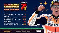 Pembalap Repsol Honda, Marc Marquez juara dunia MotoGP 2018. (Twitter/Repsol Honda)