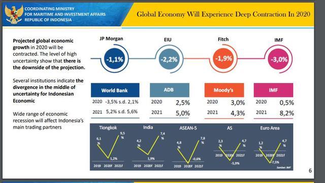 Berbagai Ramalan Kondisi Ekonomi Global dari Lembaga ...