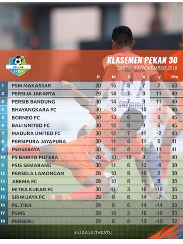 Klasemen Liga 1 2018 pekan ke-30. (https://twitter.com/liga1match)