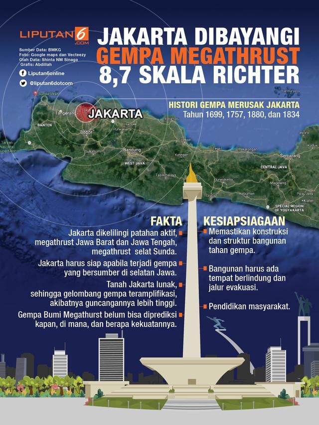Ini Akibatnya Jika Gempa Bumi Megathrust Magnitudo 8 7 Benar Benar Terjadi Regional Liputan6 Com