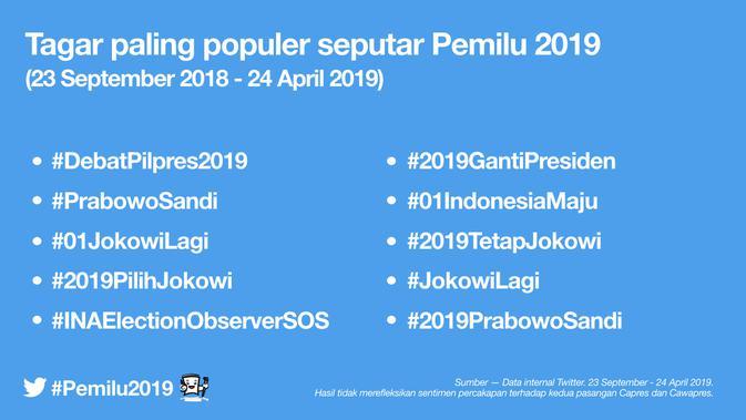 Tagar paling populer di Pemilu 2019.Dok: Twitter