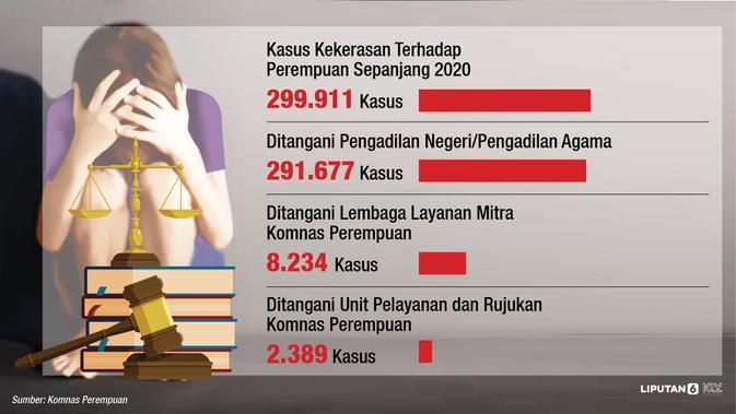 Data kekerasan kepada perempuan sepanjang 2020 (Abdillah Liputan6.com / Komnas Perempuan)