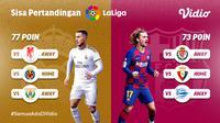 Akankah Barcelona Mengejar Poin Real Madrid Disisa Pertandingan Terakhir La Liga Musim 2019/2020? sumberfoto: Vidio